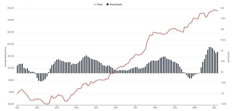 Auto Trader Retail Price Index, March 2021