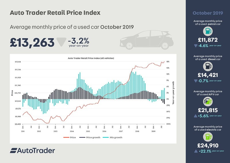 Data from Auto Trader's monthly Retail Price Index for October