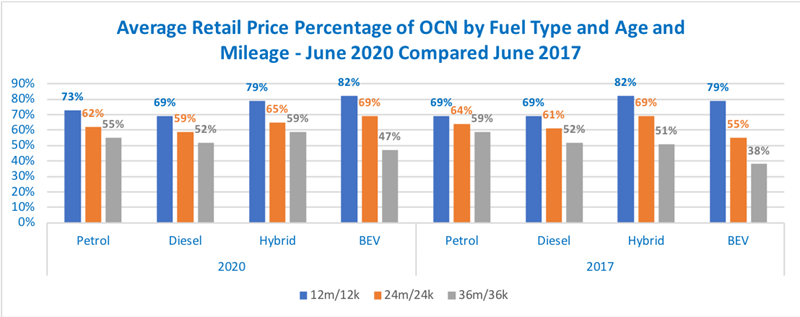 Cazana three-year view of used car values by fuel type