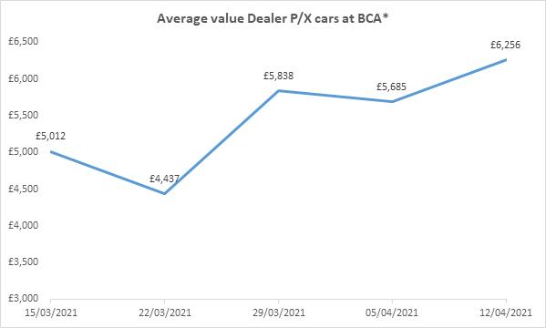 BCA dealer part-exchange used car auction values in week commencing April 12, 2021