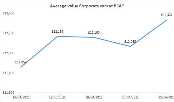 BCA corporate used car auction values in week commencing April 12, 2021