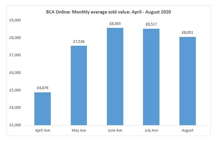 BCA's average used car sold prices at auction, data