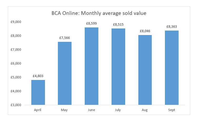 BCA average used car sales values, 2020