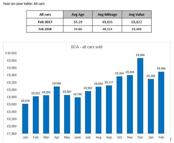 Used Car Values >> Used Car Values Continued To Rise In February Says Bca