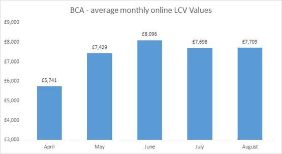 BCA August light commercial vehicle (LCV) sales vale data