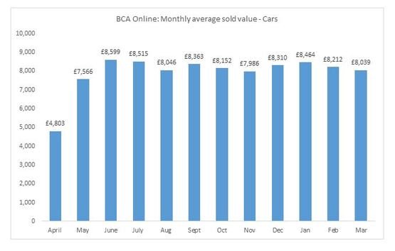 BCA used car values, March 2021
