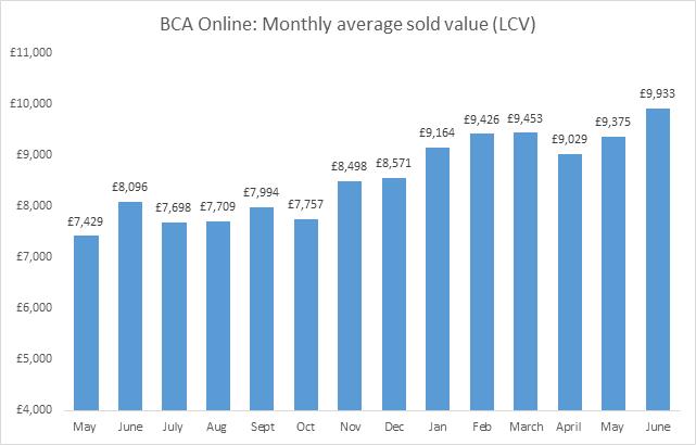 BCA's average used LCV values, June 2021