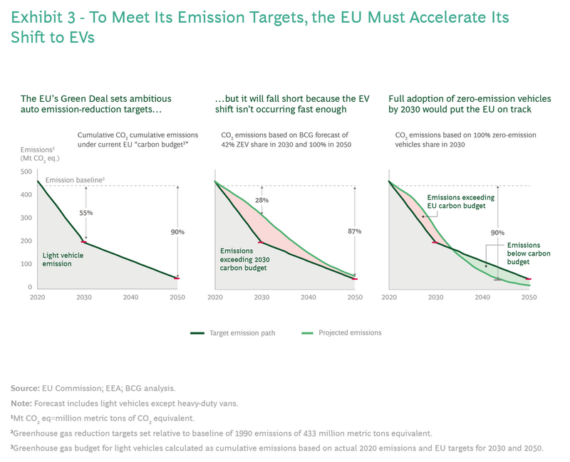 Boston Consulting Group suggests the EU will not meet its 'Green Deal' CO2 emissions targets