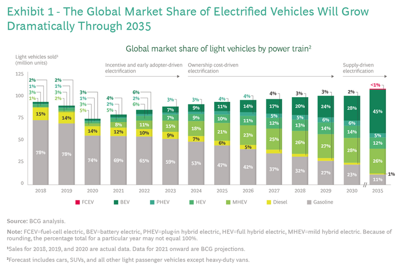 Boston Consulting Group's (BCG) three-phase pathway to global EV adoption graphic
