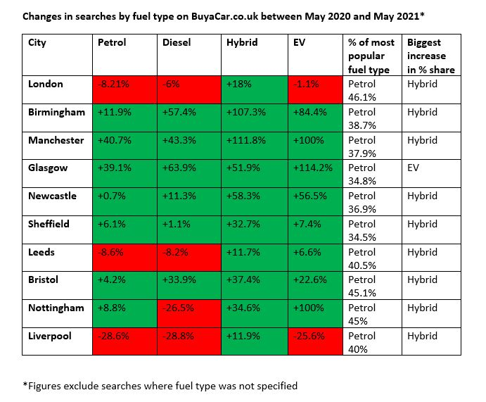 Buyacar used car search data by fuel type, May 2020 to May 2021