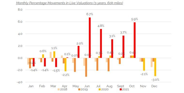 Cap HPI monthly pricing data at three years, 60,000 miles - September 1021
