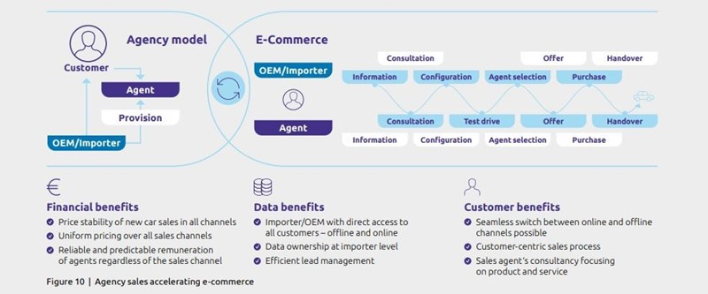 Capgemini's car retail agency model mapped graphic