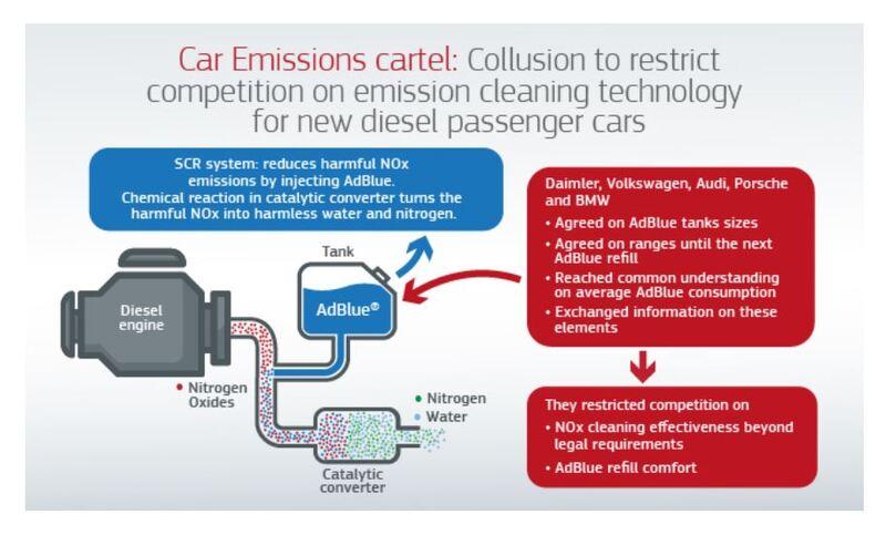 European Commission graphic detailing German car manufacturing cartel's AdBlue collusion