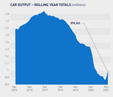 SMMT car manufacturing data, April 2021 rolling year output