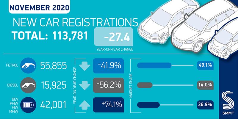 SMMT UK new car registrations break-down, November 2020