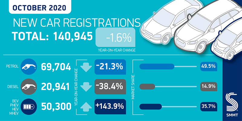 Society of Motor Manufacturers and Traders (SMMT) registrations data for October 2020