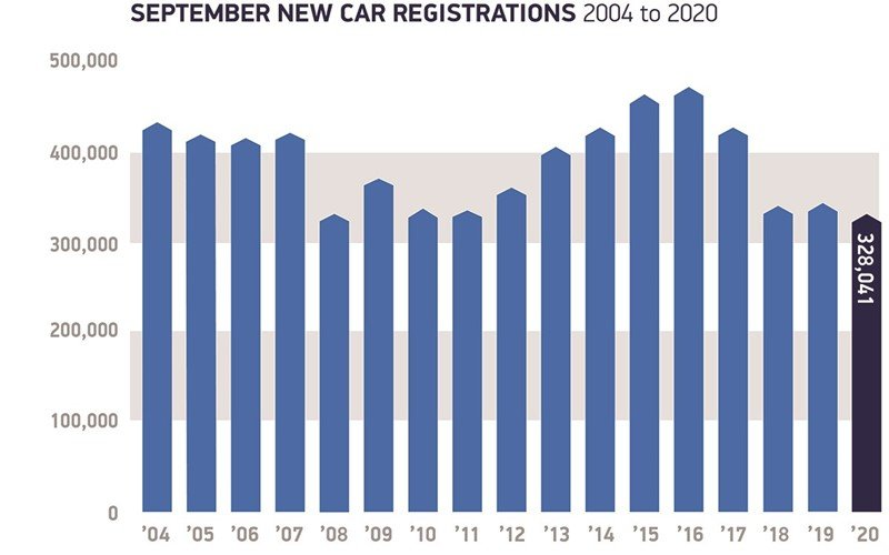 SMMT data: September number plate change months' new car sales volumes