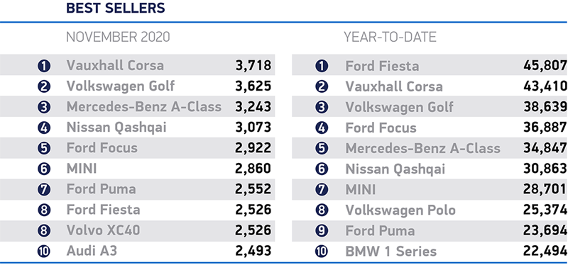 SMMT November new car registrations best selling cars rankings