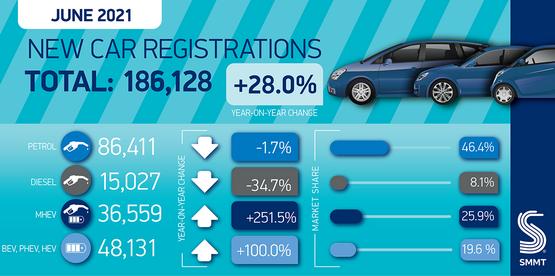 SMMT June new car registrations graphic
