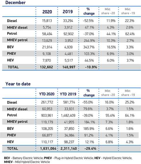 SMMT 2020 new car registrations data by fuel type