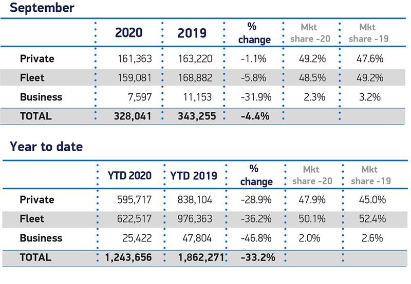 SMMT new car registrations data for September, 2020