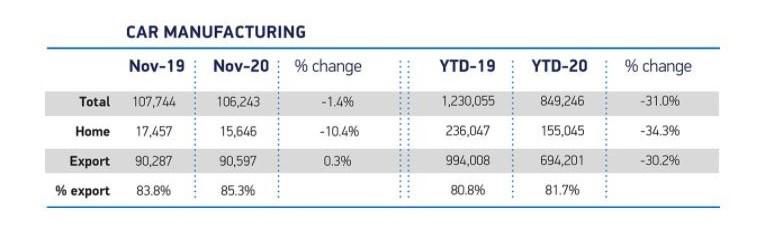 SMMT UK car manufacturing data for November, 2020
