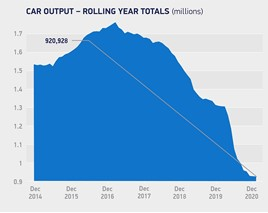 UK car production fell to its lowest level since 1984 in a COVID-impacted 2020
