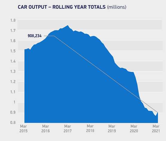 SMMT UK car production data, March 2021, rolling