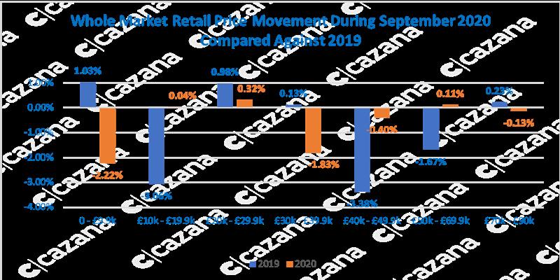 Cazana used car pricing analysis data, September 2020, retail pricing movement
