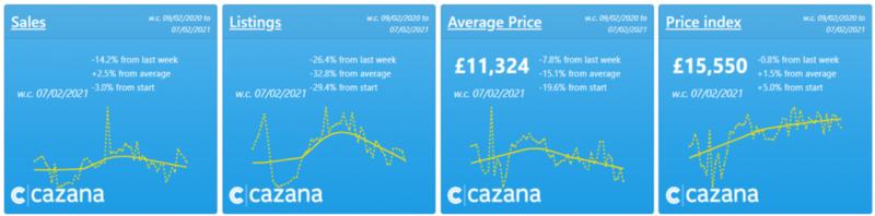 Cazana market performance charts, mid-February