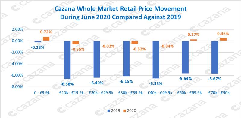 Cazana whole market used car price movements data, June 2020
