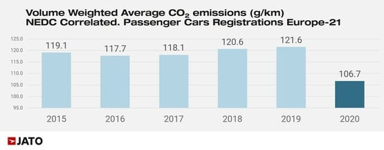 Jato's 2020 new car sales CO2 emissions emissions data, rolling