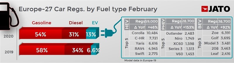 European new car registrations by fuel type during February, Jato Dynamics