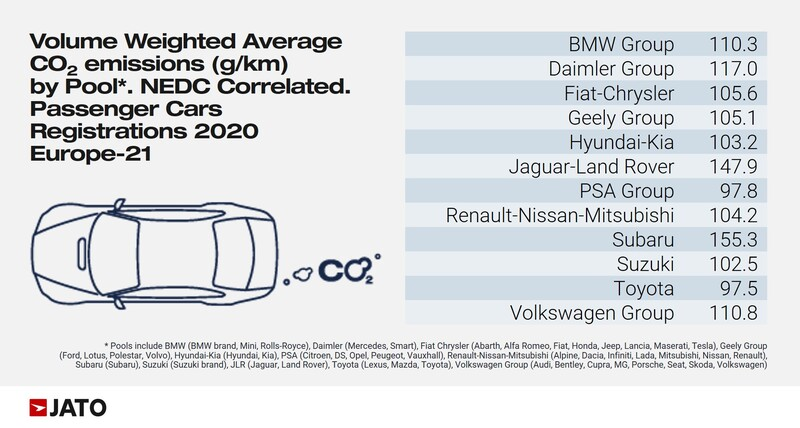 Jato's 2020 new car sales CO2 emissions emissions data by brand