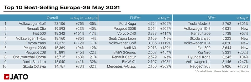 Jato European new car sales data, best selling models for May 2021