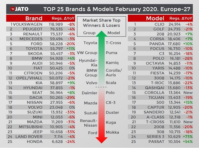 February European new car market's winners and losers by brand, Jato Dynamics