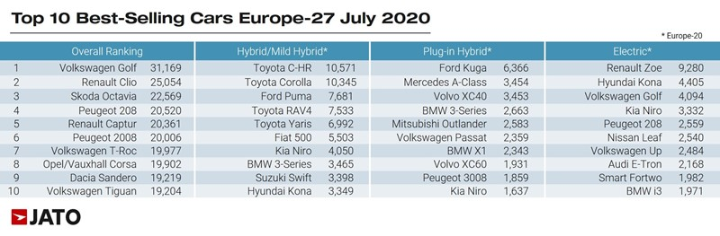 Europe's best-selling vehicles according to Jato Dynamics' European car registrations data for July 2020