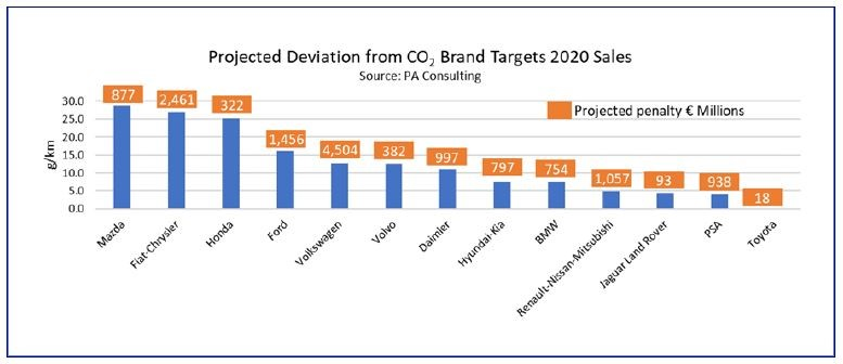 According to PA Consulting data, carmakers look set to miss their EU CO2 emissions targets