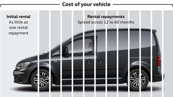 Volkswagen Commercial Vehicles Takes Van Leasing Online Manufacturer