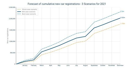 Cox Automotive Insight Report 2020 new car registrations forecast for 2021