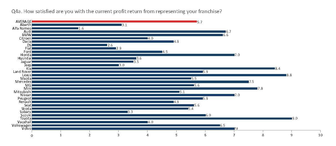 NFDA Dealer Attitude Survey: car franchises' current profitability ratings