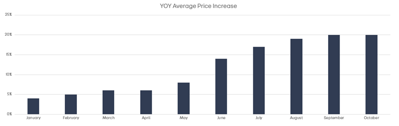 Commercial Vehicle price growth data courtesy of Auto Trader