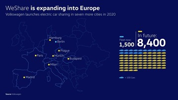Volkswagen Group will expand its WeShare mobility platform across Europe