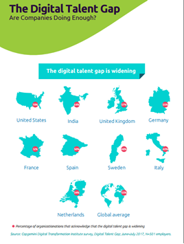 Digital talent gap 2017 infographic