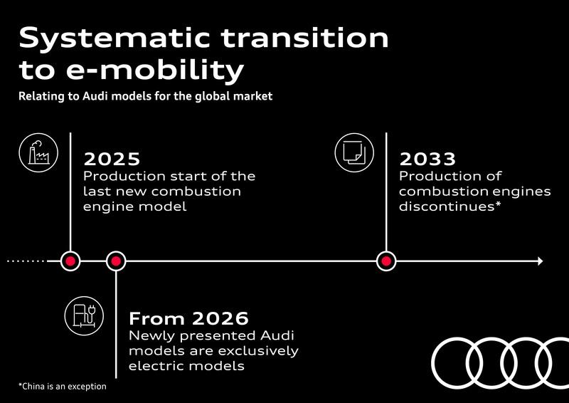 Audi's e-mobility roadmap