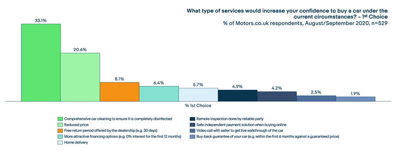 eBay Motors survey data on consumers' post-COVID car buying priorities