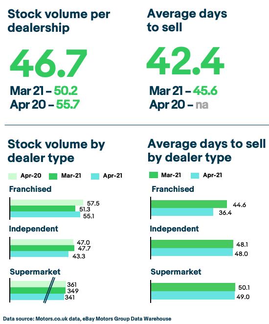 eBay Motors used car stock data, April 2021