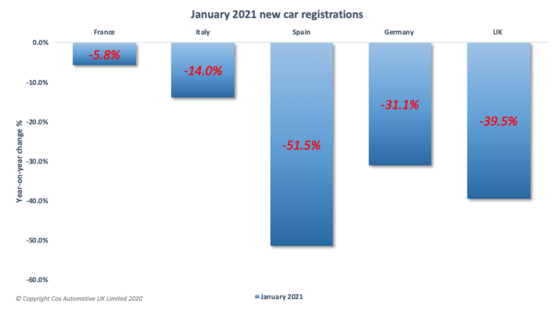 European new car registrations for January 2021