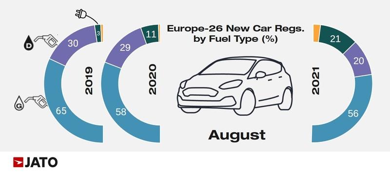 European new car registrations by fuel type, Jato Dynamics, August 2021