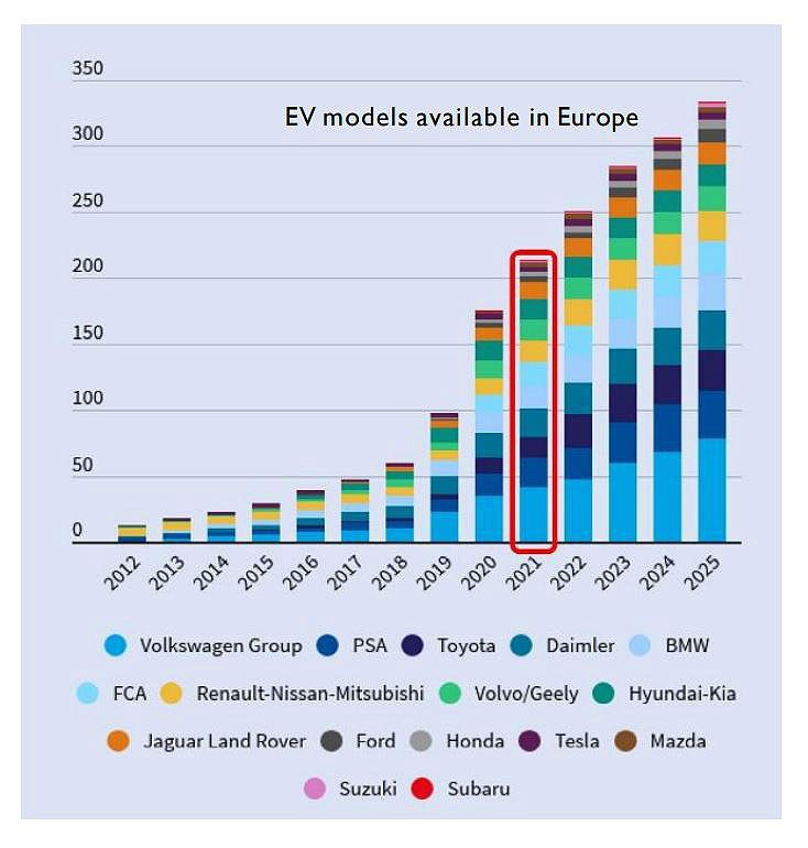 EV models available in Europe
